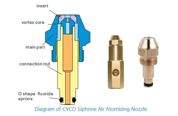 diagramme de la buse d'huile atomisante d'air de siphon