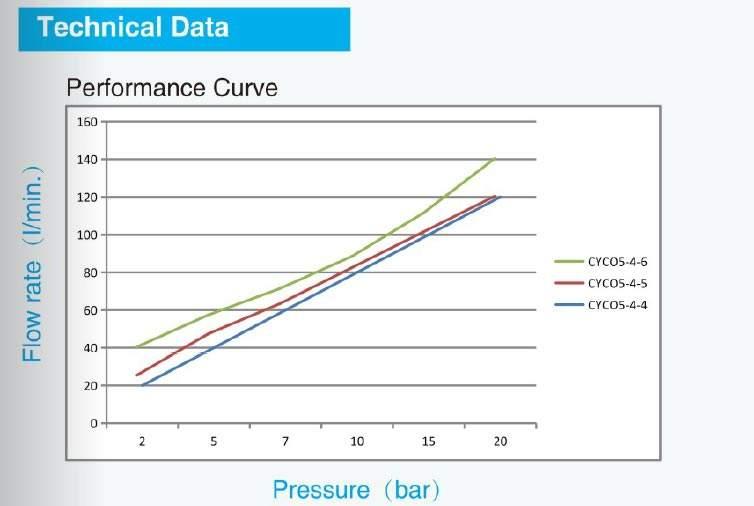 données de courbe de performance de la buse rotative de lavage de réservoir