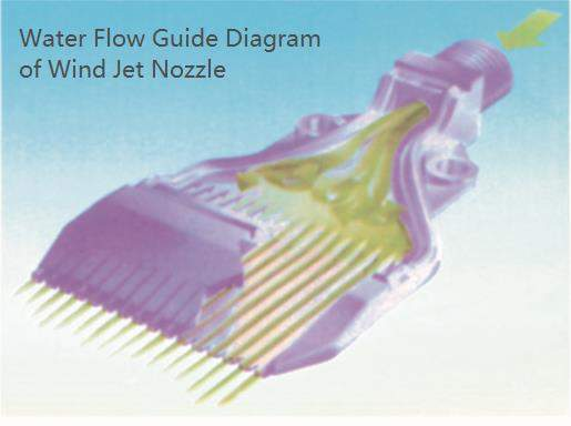 water flow guide diagram of wind jet nozzle